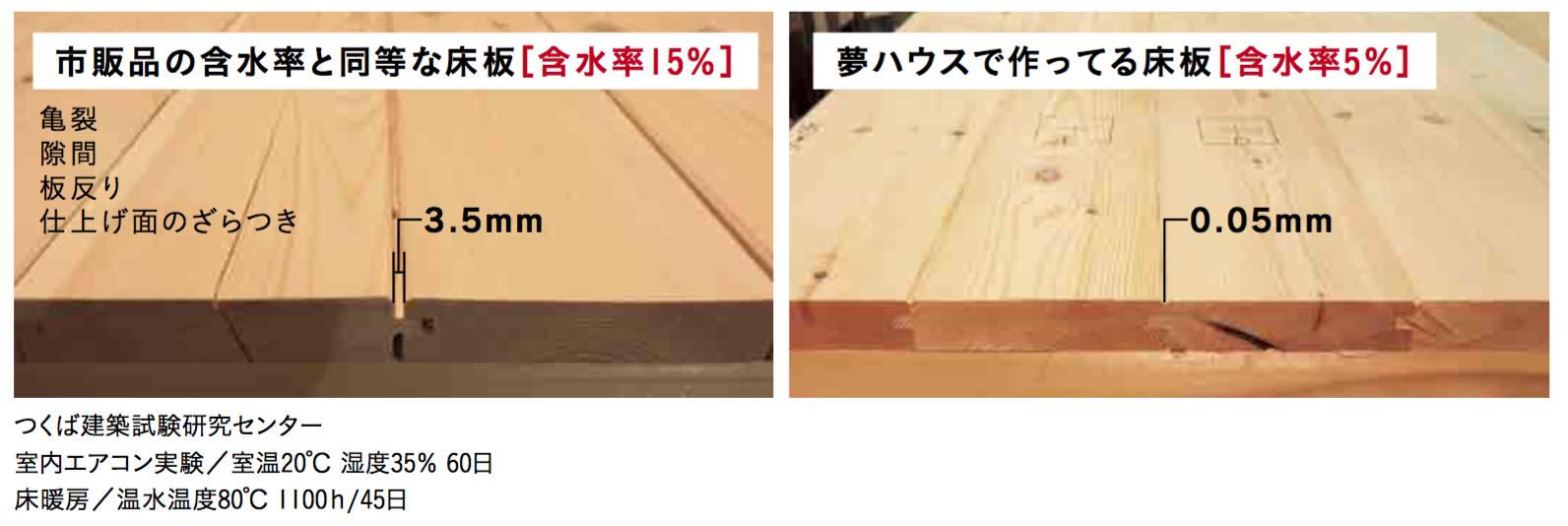 床板の収縮変化の比較