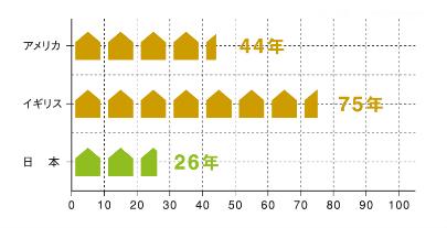 日本の家は26年しか持たない!